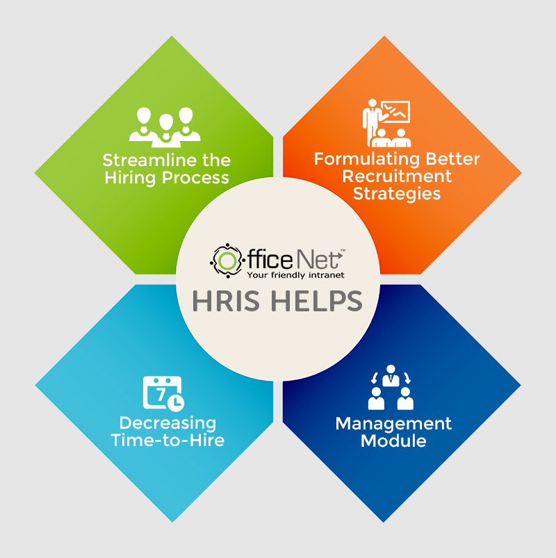 HRIS Software- OfficeNet