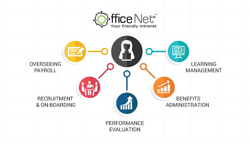 cloud based hr software officenet